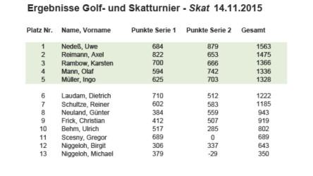 Bild Ergebnisse Skatturnier 2015